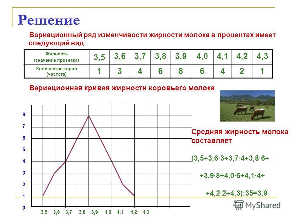 Решение Вариационный ряд изменчивости жирности молока в процентах имеет следующий вид Жирность (значение признака) 3,5 3,63,73,83,94,04,14,24,3 Количество коров (частота) 134686421 Вариационная кривая жирности коровьего молока 3,5 3,6 3,7 3,8 3,9 4,0