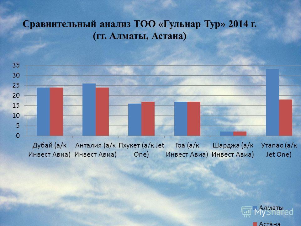 Сравнительный анализ ТОО «Гульнар Тур» 2014 г. (гг. Алматы, Астана)