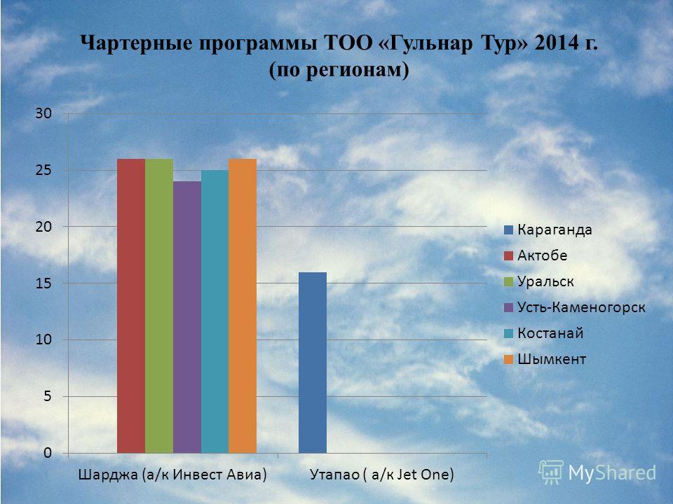 Чартерные программы ТОО «Гульнар Тур» 2014 г. (по регионам)