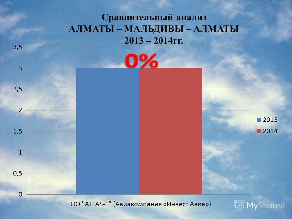 Сравнительный анализ АЛМАТЫ – МАЛЬДИВЫ – АЛМАТЫ 2013 – 2014гг.