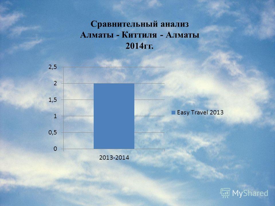Сравнительный анализ Алматы - Киттиля - Алматы 2014гг.