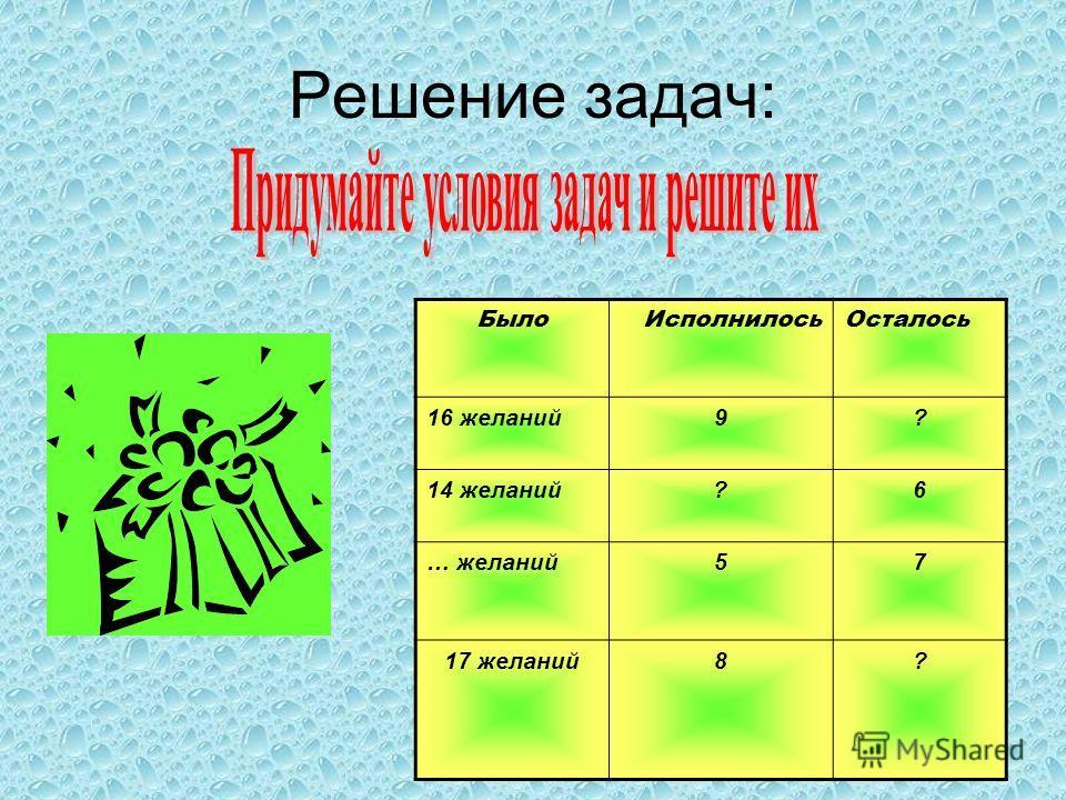Решение: 1)5+7=12(парт)-покрашены 2) 20-12=8(столов)-осталось Ответ : осталось покрасить 8 столов.
