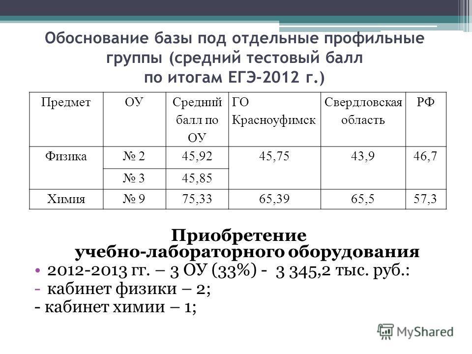 Обоснование базы под отдельные профильные группы (средний тестовый балл по итогам ЕГЭ-2012 г.) Приобретение учебно-лабораторного оборудования 2012-2013 гг. – 3 ОУ (33%) - 3 345,2 тыс. руб.: -кабинет физики – 2; - кабинет химии – 1; ПредметОУ Средний