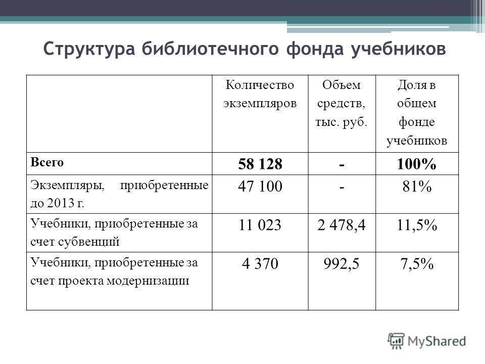Структура библиотечного фонда учебников Количество экземпляров Объем средств, тыс. руб. Доля в общем фонде учебников Всего 58 128-100% Экземпляры, приобретенные до 2013 г. 47 100-81% Учебники, приобретенные за счет субвенций 11 0232 478,411,5% Учебни
