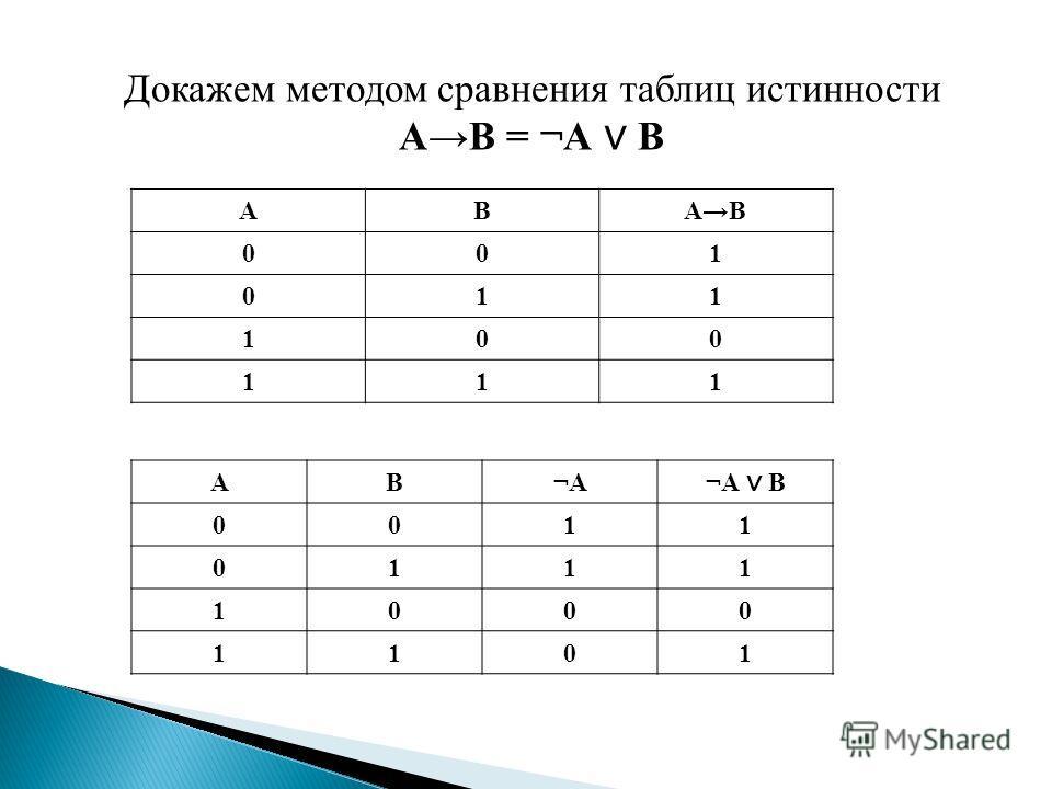 Докажем методом сравнения таблиц истинности АВ = ¬А В АВАВ 001 011 100 111 АВ¬А ¬А В 0011 0111 1000 1101