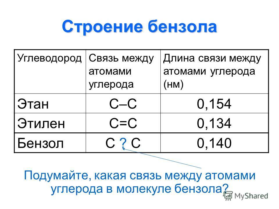 Строение бензола УглеводородСвязь между атомами углерода Длина связи между атомами углерода (нм) ЭтанС–С0,154 ЭтиленС=С0,134 БензолС ? С0,140 Подумайте, какая связь между атомами углерода в молекуле бензола?