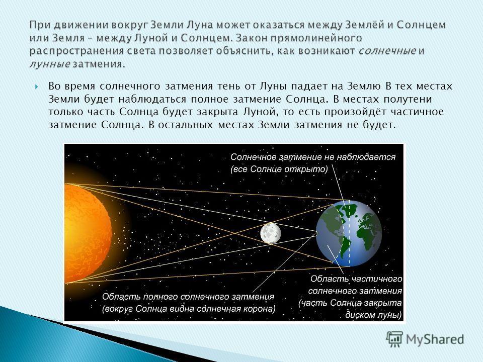 Во время солнечного затмения тень от Луны падает на Землю В тех местах Земли будет наблюдаться полное затмение Солнца. В местах полутени только часть Солнца будет закрыта Луной, то есть произойдёт частичное затмение Солнца. В остальных местах Земли з