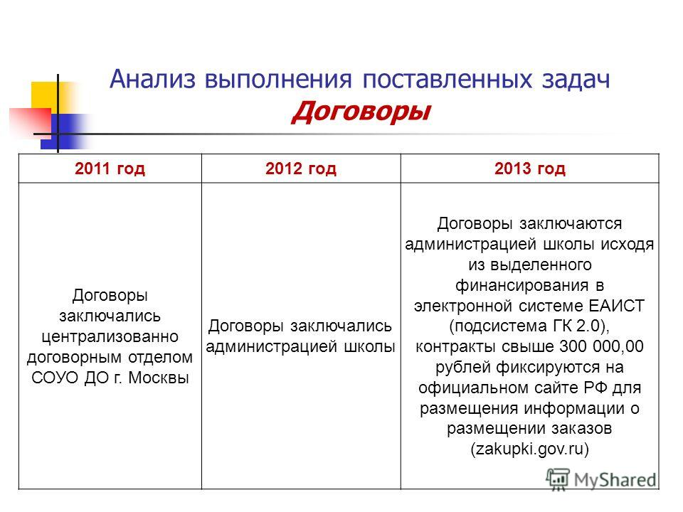 Анализ выполнения поставленных задач Договоры 2011 год2012 год2013 год Договоры заключались централизованно договорным отделом СОУО ДО г. Москвы Договоры заключались администрацией школы Договоры заключаются администрацией школы исходя из выделенного