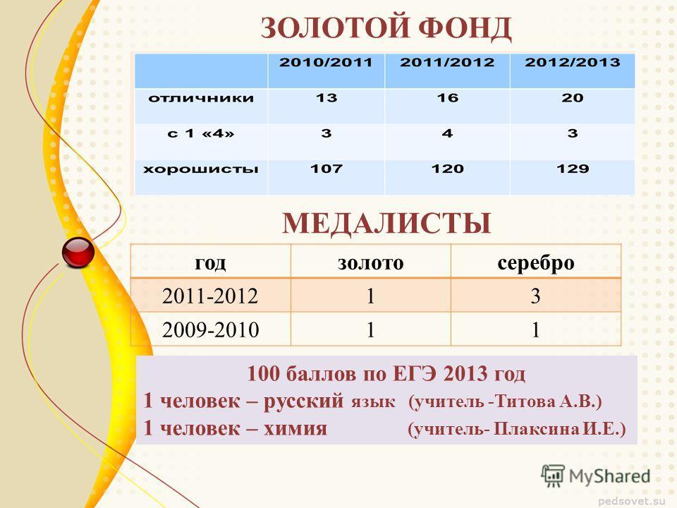 ЗОЛОТОЙ ФОНД годзолотосеребро 2011-201213 2009-201011 МЕДАЛИСТЫ 100 баллов по ЕГЭ 2013 год 1 человек – русский язык (учитель -Титова А.В.) 1 человек – химия (учитель- Плаксина И.Е.)