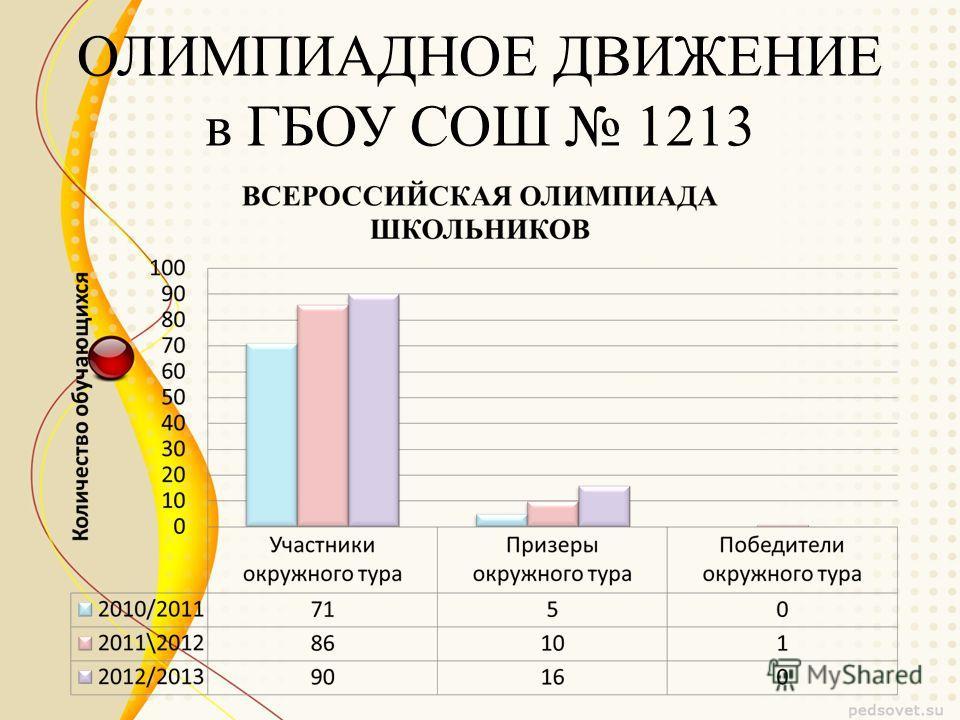 ОЛИМПИАДНОЕ ДВИЖЕНИЕ в ГБОУ СОШ 1213