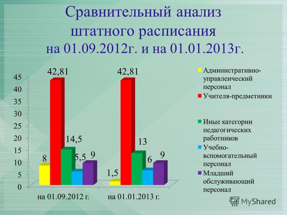 Сравнительный анализ штатного расписания на 01.09.2012г. и на 01.01.2013г.