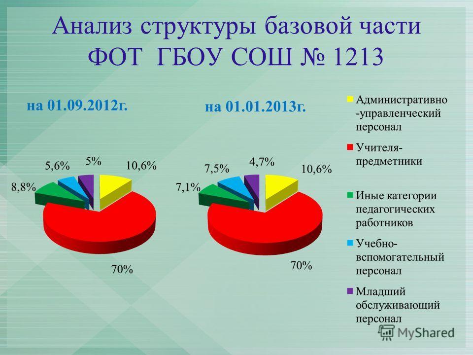 Анализ структуры базовой части ФОТ ГБОУ СОШ 1213