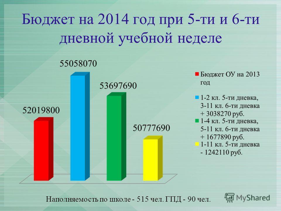 Бюджет на 2014 год при 5-ти и 6-ти дневной учебной неделе Наполняемость по школе - 515 чел. ГПД - 90 чел.