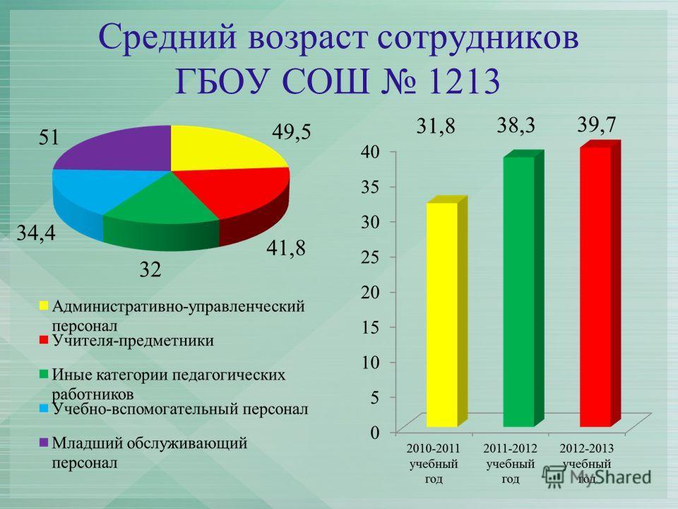 Средний возраст сотрудников ГБОУ СОШ 1213