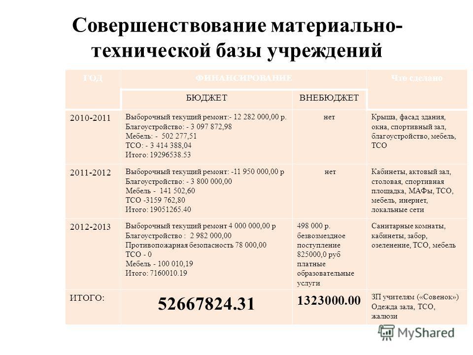 Совершенствование материально- технической базы учреждений ГОДФИНАНСИРОВАНИЕЧто сделано БЮДЖЕТВНЕБЮДЖЕТ 2010-2011 Выборочный текущий ремонт:- 12 282 000,00 р. Благоустройство: - 3 097 872,98 Мебель: - 502 277,51 ТСО: - 3 414 388,04 Итого: 19296538.53