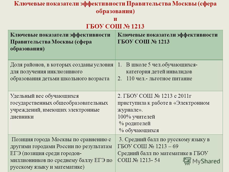 Ключевые показатели эффективности Правительства Москвы (сфера образования) и ГБОУ СОШ 1213 Ключевые показатели эффективности Правительства Москвы (сфера образования) Ключевые показатели эффективности ГБОУ СОШ 1213 Доля районов, в которых созданы усло