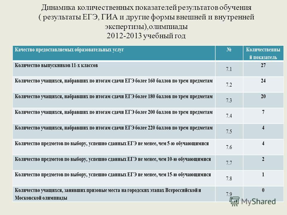 Динамика количественных показателей результатов обучения ( результаты ЕГЭ, ГИА и другие формы внешней и внутренней экспертизы),олимпиады 2012-2013 учебный год