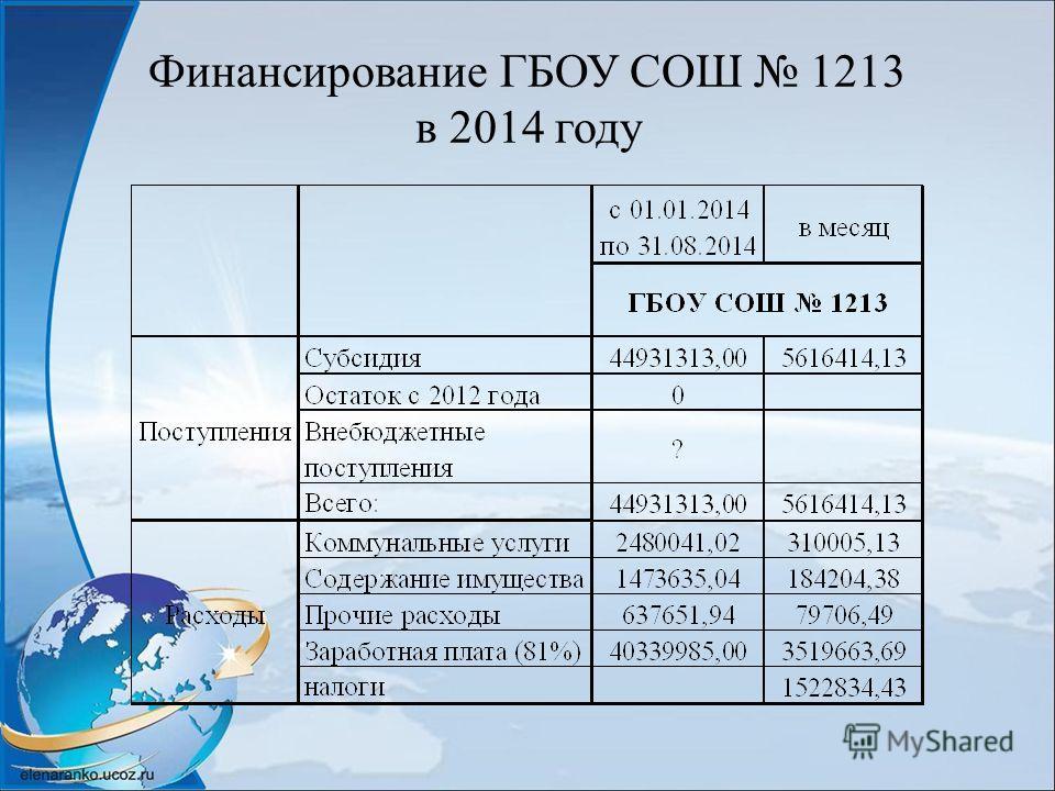 Финансирование ГБОУ СОШ 1213 в 2014 году