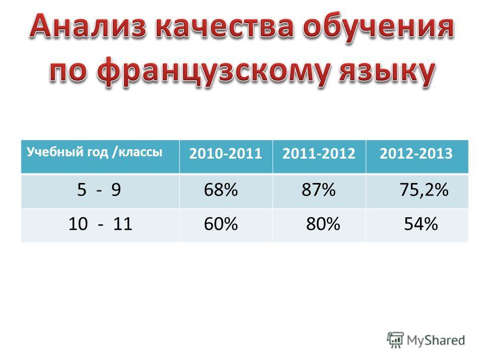 Анализ качества обучения по французскому языку за три года. Учебный год /классы 2010-2011 2011-2012 2012-2013 5 - 9 68% 87% 75,2% 10 - 11 60% 80% 54%