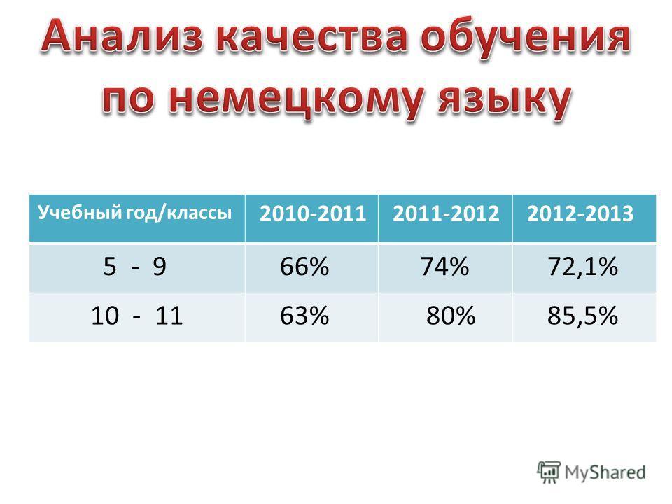 Учебный год/классы 2010-2011 2011-2012 2012-2013 5 - 9 66% 74% 72,1% 10 - 11 63% 80% 85,5%