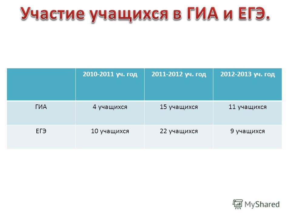 2010-2011 уч. год2011-2012 уч. год2012-2013 уч. год ГИА4 учащихся15 учащихся11 учащихся ЕГЭ10 учащихся22 учащихся9 учащихся