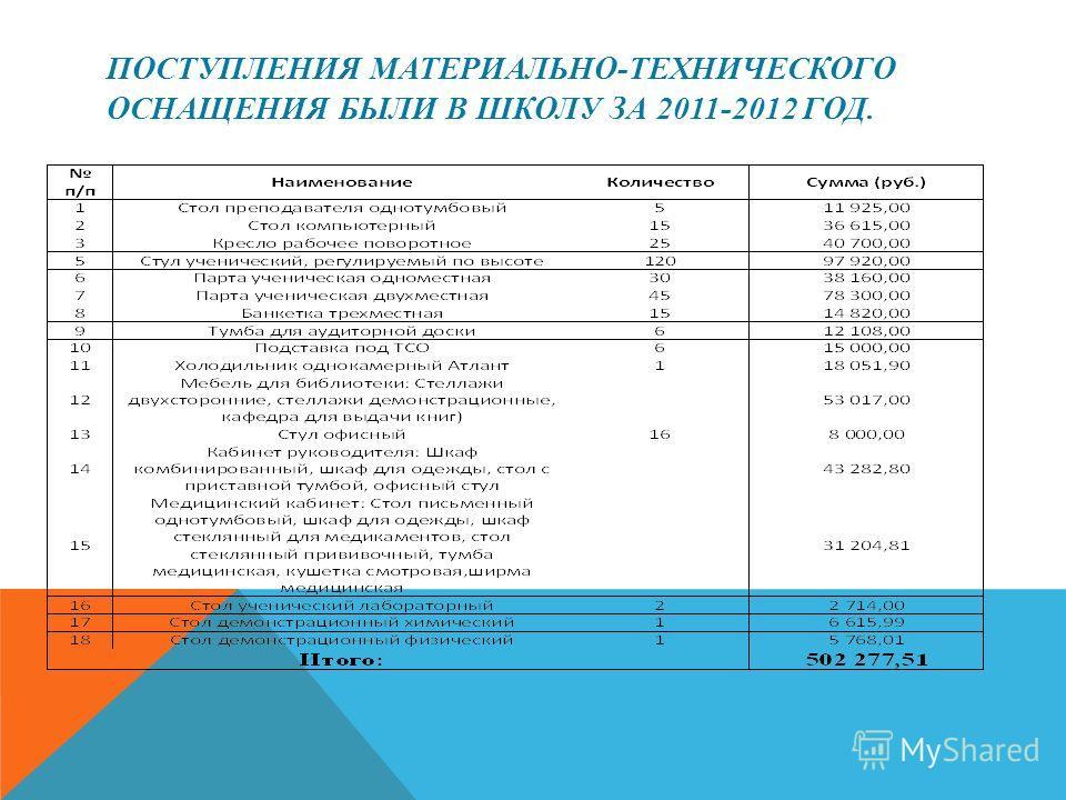 ПОСТУПЛЕНИЯ МАТЕРИАЛЬНО-ТЕХНИЧЕСКОГО ОСНАЩЕНИЯ БЫЛИ В ШКОЛУ ЗА 2011-2012 ГОД.