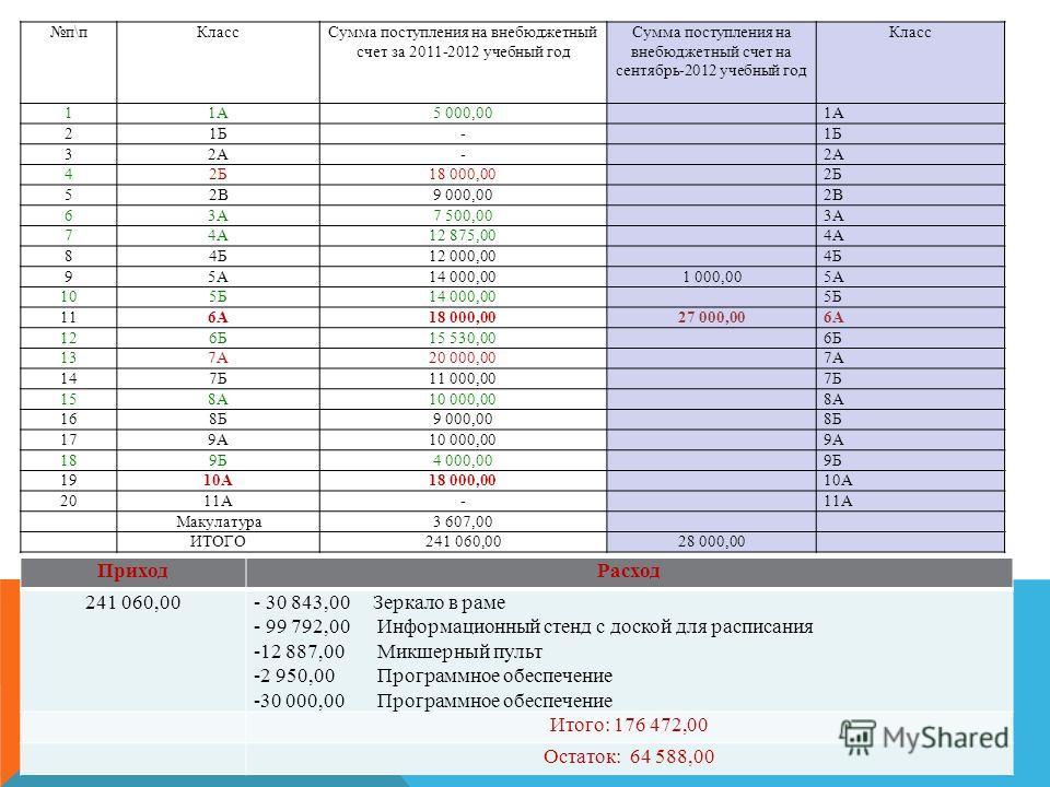 п\пКлассСумма поступления на внебюджетный счет за 2011-2012 учебный год Сумма поступления на внебюджетный счет на сентябрь-2012 учебный год Класс 11А5 000,00 1А 21Б- 32А- 42Б18 000,00 2Б 52В9 000,00 2В 63А7 500,00 3А 74А12 875,00 4А 84Б12 000,00 4Б 9