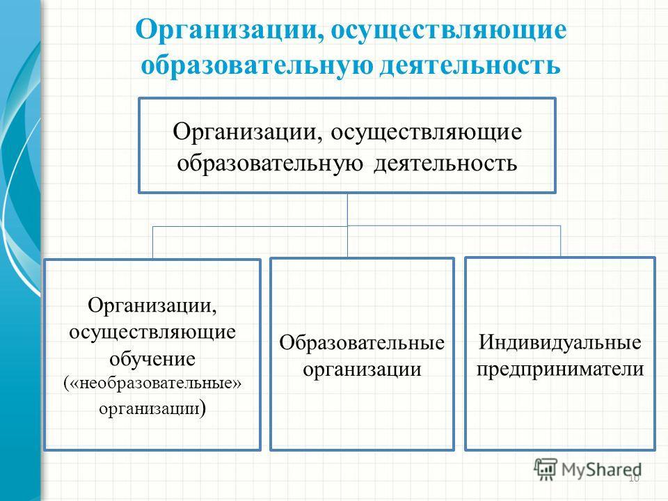 Организации, осуществляющие образовательную деятельность 10 Организации, осуществляющие образовательную деятельность Образовательные организации Организации, осуществляющие обучение («необразовательные» организации ) Индивидуальные предприниматели