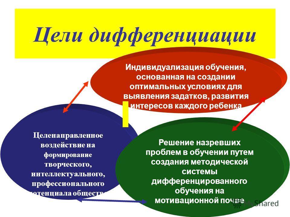 Цели дифференциации Индивидуализация обучения, основанная на создании оптимальных условиях для выявления задатков, развития интересов каждого ребенка Целенаправленное воздействие на формирование творческого, интеллектуального, профессионального потен