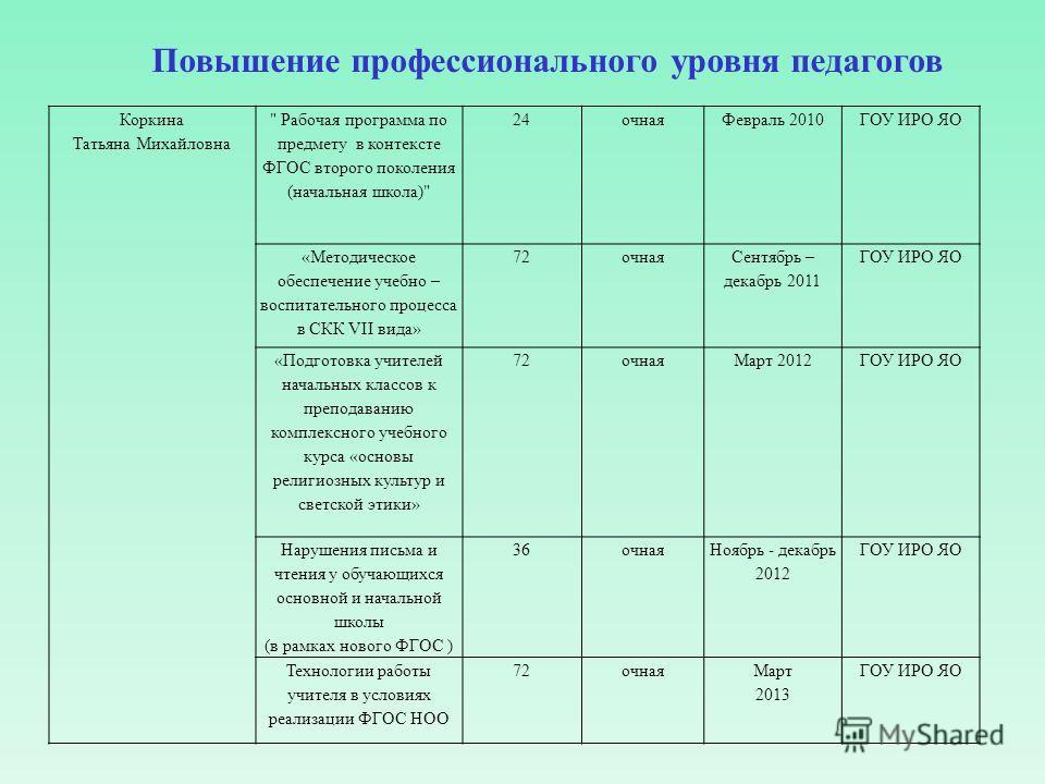 Повышение профессионального уровня педагогов Коркина Татьяна Михайловна