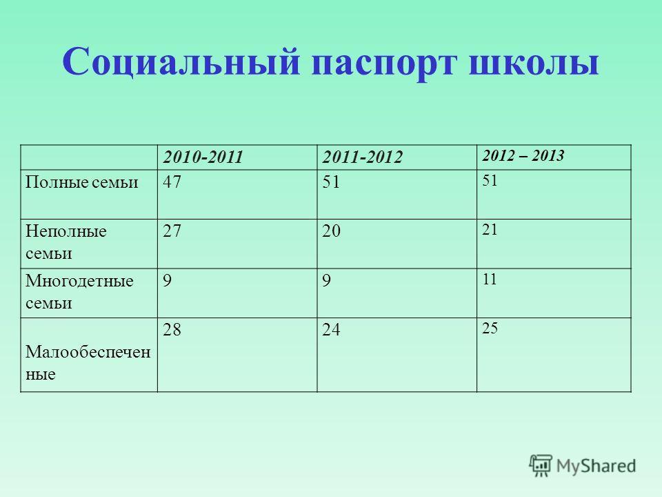 Социальный паспорт школы 2010-20112011-2012 2012 – 2013 Полные семьи4751 Неполные семьи 2720 21 Многодетные семьи 99 11 Малообеспечен ные 2824 25