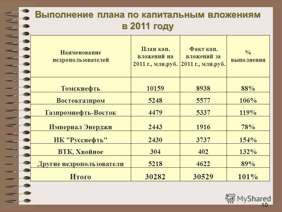 10 Выполнение плана по капитальным вложениям в 2011 году Наименование недропользователей План кап. вложений на 2011 г., млн.руб. Факт кап. вложений за 2011 г., млн.руб. % выполнения Томскнефть10159893888% Востокгазпром52485577106% Газпромнефть-Восток