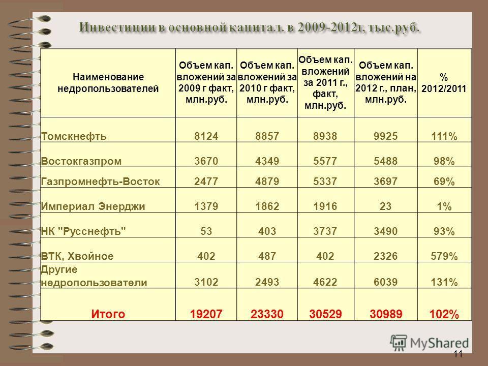 11 Наименование недропользователей Объем кап. вложений за 2009 г факт, млн.руб. Объем кап. вложений за 2010 г факт, млн.руб. Объем кап. вложений за 2011 г., факт, млн.руб. Объем кап. вложений на 2012 г., план, млн.руб. % 2012/2011 Томскнефть812488578