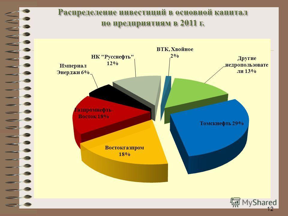 12 Распределение инвестиций в основной капитал по предприятиям в 2011 г.