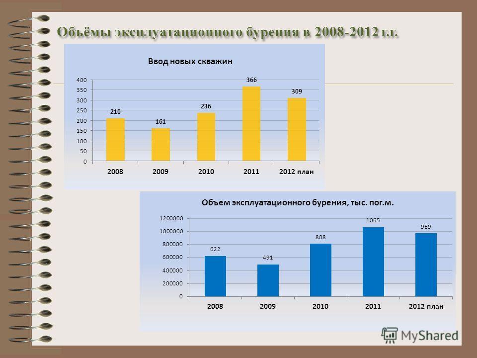 Объёмы эксплуатационного бурения в 2008-2012 г.г.