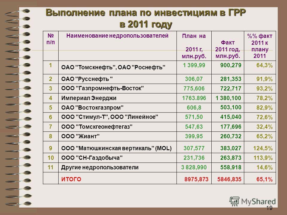 19 Выполнение плана по инвестициям в ГРР в 2011 году п/п Наименование недропользователей План на Факт 2011 год, млн.руб. % факт 2011 к плану 2011 2011 г, млн.руб. 1 ОАО
