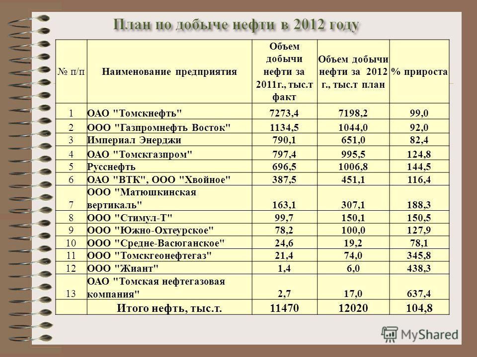 п/пНаименование предприятия Объем добычи нефти за 2011г., тыс.т факт Объем добычи нефти за 2012 г., тыс.т план % прироста 1ОАО
