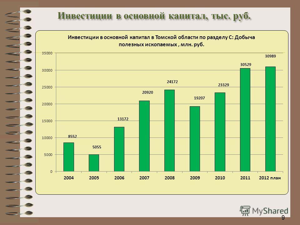 9 Инвестиции в основной капитал, тыс. руб.