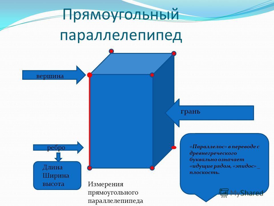 Прямоугольный параллелепипед грань вершина ребро Длина Ширина высота «Параллелос» в переводе с древнегреческого буквально означает «идущие рядом, «эпидос» _ плоскость. Измерения прямоугольного параллелепипеда