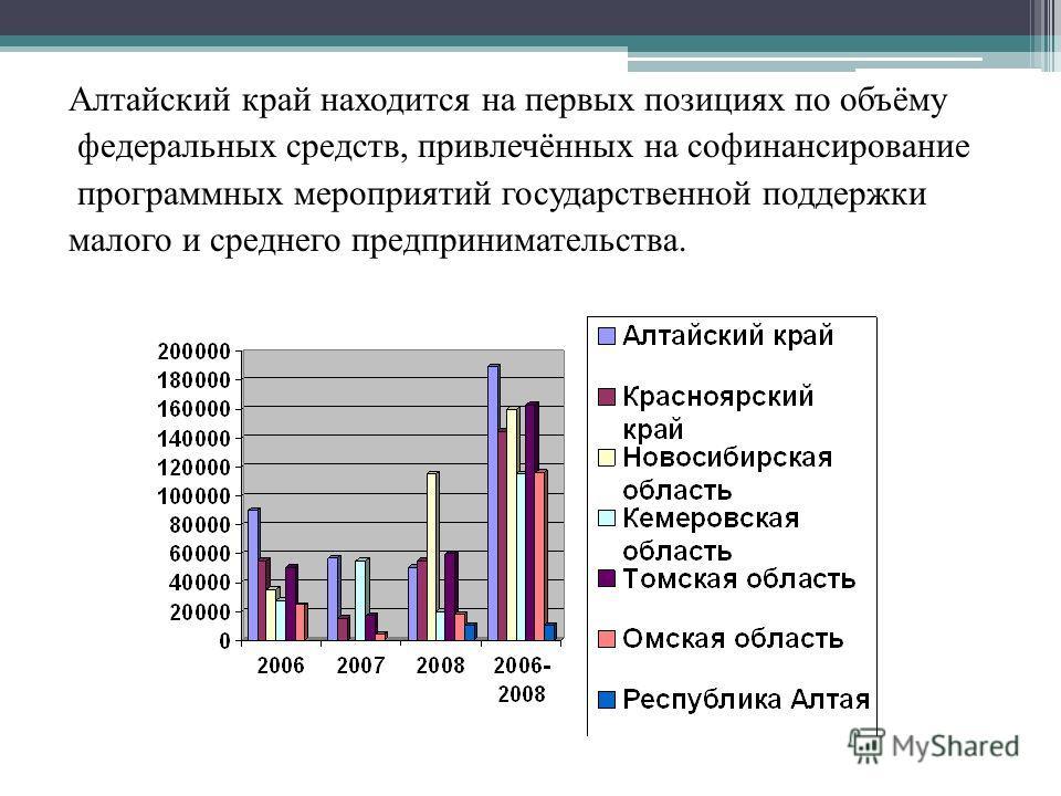 Алтайский край находится на первых позициях по объёму федеральных средств, привлечённых на софинансирование программных мероприятий государственной поддержки малого и среднего предпринимательства.