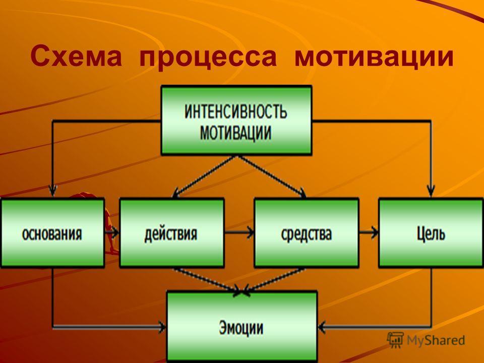 Схема процесса мотивации