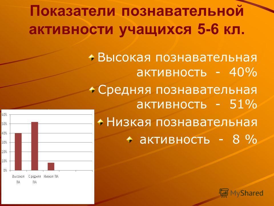 Показатели познавательной активности учащихся 5-6 кл. Высокая познавательная активность - 40% Средняя познавательная активность - 51% Низкая познавательная активность - 8 %