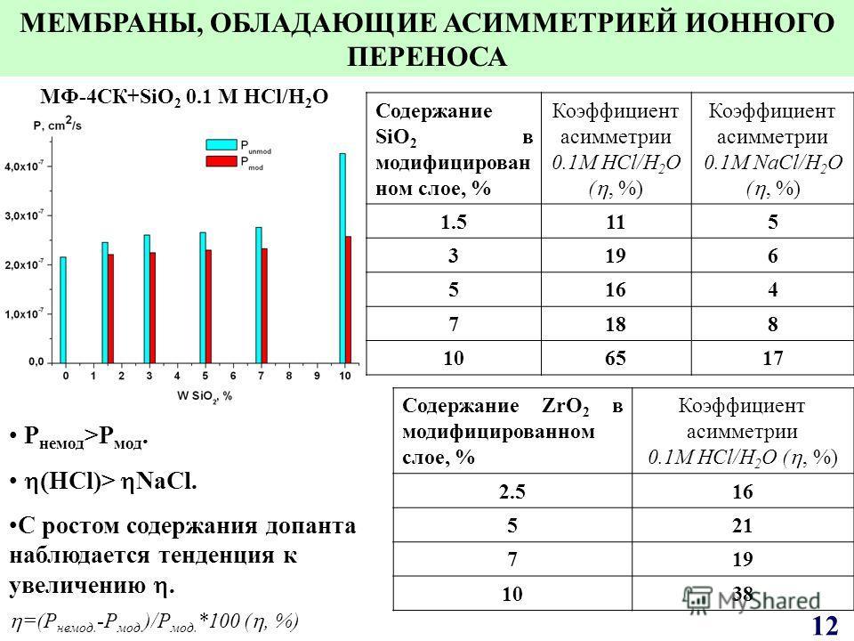 МФ-4СК+SiO 2 0.1 M HCl/H 2 O Содержание SiO 2 в модифицирован ном слое, % Коэффициент асимметрии 0.1M HCl/H 2 O (, %) Коэффициент асимметрии 0.1M NaCl/H 2 O (, %) 1.51.5115 3196 5164 7188 106517 P немод >P мод. HCl)> NaCl. С ростом содержания допанта