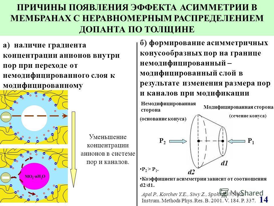 а) наличие градиента концентрации анионов внутри пор при переходе от немодифицированного слоя к модифицированному 1414 ПРИЧИНЫ ПОЯВЛЕНИЯ ЭФФЕКТА АСИММЕТРИИ В МЕМБРАНАХ С НЕРАВНОМЕРНЫМ РАСПРЕДЕЛЕНИЕМ ДОПАНТА ПО ТОЛЩИНЕ б) формирование асимметричных ко