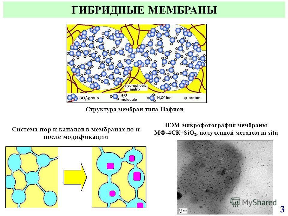 Система пор и каналов в мембранах до и после модификации ПЭМ микрофотография мембраны МФ-4СК+SiO 2, полученной методом in situ Структура мембран типа Нафион ГИБРИДНЫЕ МЕМБРАНЫ 3