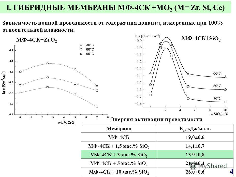 МФ-4СК+SiO 2 МФ-4СК+ZrO 2 МембранаE а, кДж/моль МФ 4СК 19,0±0,6 МФ 4СК + 1,5 мас.% SiO 2 14,1±0,7 МФ 4СК + 3 мас.% SiO 2 13,9±0,8 МФ 4СК + 5 мас.% SiO 2 21,6±0,4 МФ 4СК + 10 мас.% SiO 2 26,0±0,6 Энергия активации проводимости Зависимость ионной прово