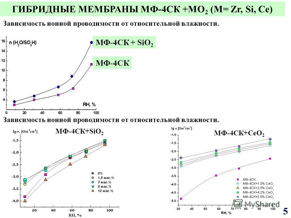ГИБРИДНЫЕ МЕМБРАНЫ МФ-4СК +MO 2 (M= Zr, Si, Ce) МФ-4СК+SiO 2 МФ-4СК+CeO 2 Зависимость ионной проводимости от относительной влажности. МФ-4СК МФ-4СК + SiO 2 Зависимость ионной проводимости от относительной влажности. 5