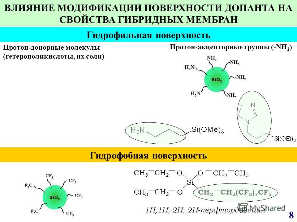 8 1Н,1Н, 2Н, 2Н-перфтордодецил Si OO O CH 2 CH 3 CH 2 (CF 2 ) 7 CF 3 Гидрофильная поверхность Гидрофобная поверхность Протон-акцепторные группы (-NH 2 ) Протон-донорные молекулы (гетерополикислоты, их соли) ВЛИЯНИЕ МОДИФИКАЦИИ ПОВЕРХНОСТИ ДОПАНТА НА