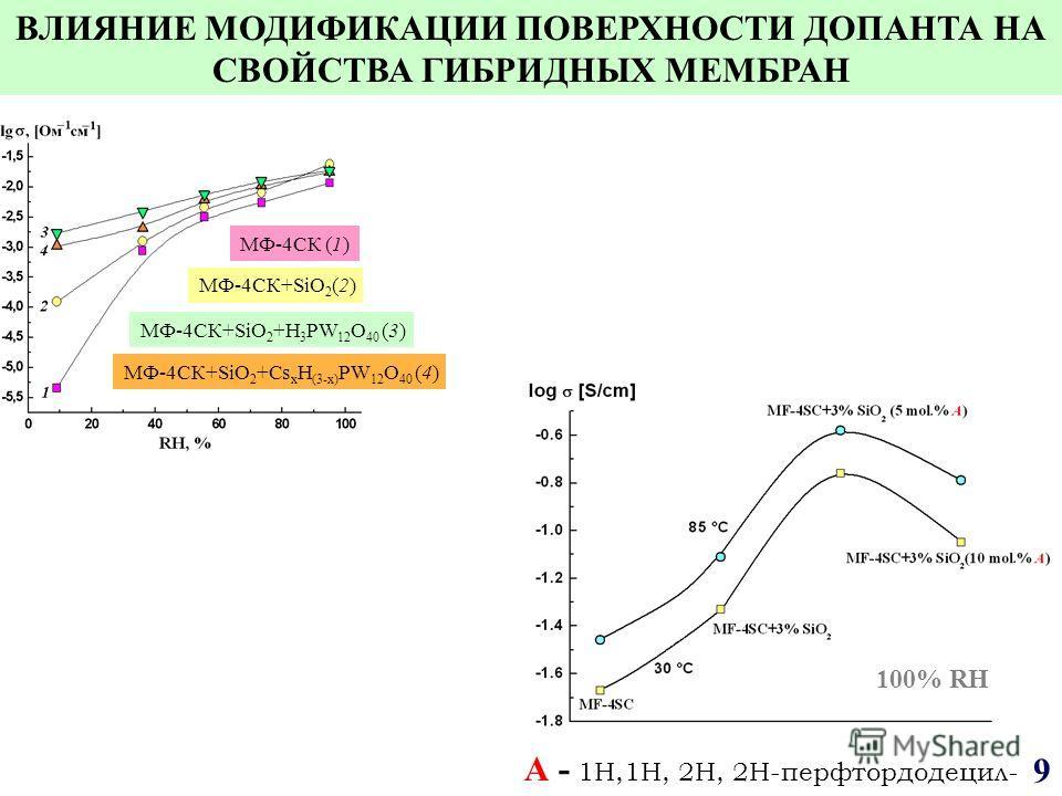 МФ 4СК (1) МФ 4СК+SiO 2 (2) МФ 4СК+SiO 2 +Cs x H (3-x) PW 12 O 40 (4) МФ 4СК+SiO 2 +H 3 PW 12 O 40 (3) 100% RH А - 1Н,1Н, 2Н, 2Н-перфтордодецил- 9