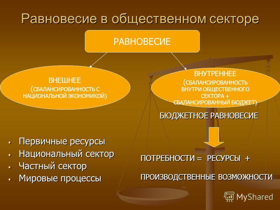 Равновесие в общественном секторе Первичные ресурсы Первичные ресурсы Национальный сектор Национальный сектор Частный сектор Частный сектор Мировые процессы Мировые процессы РАВНОВЕСИЕ ВНЕШНЕЕ ( СБАЛАНСИРОВАННОСТЬ С НАЦИОНАЛЬНОЙ ЭКОНОМИКОЙ) ВНУТРЕННЕ